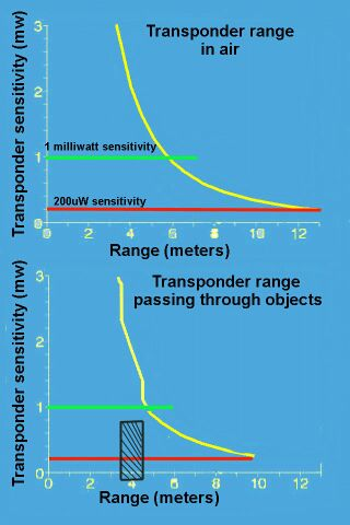 Impact of range with objects placed in the path