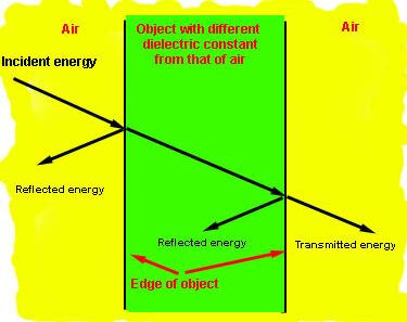 Reflected and tranmitted energy for dual interface with air