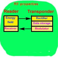 Modulator and receiver